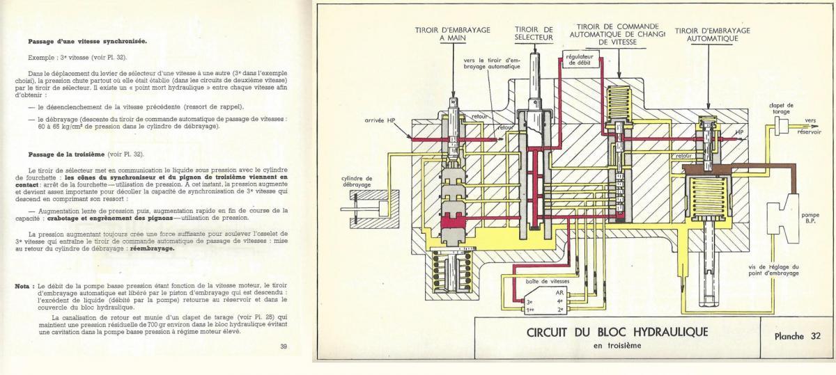 Circuit bloc hydraulique planche 32 passage vitesses ds 1er montage p39 p