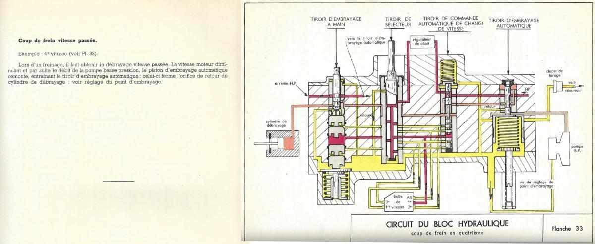 Circuit bloc hydraulique planche 33 coup de frein vitesse enclenchee ds 1er montage p41 p