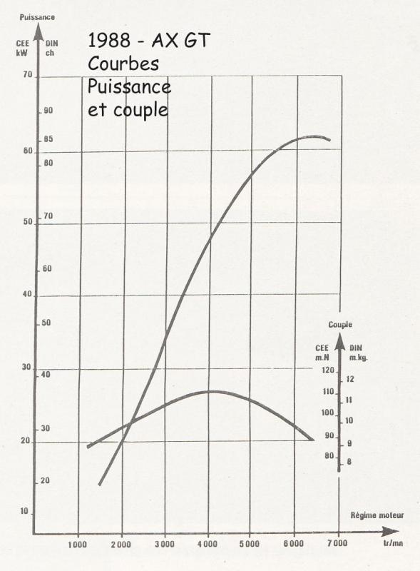 1988 AX GT courbes moteur